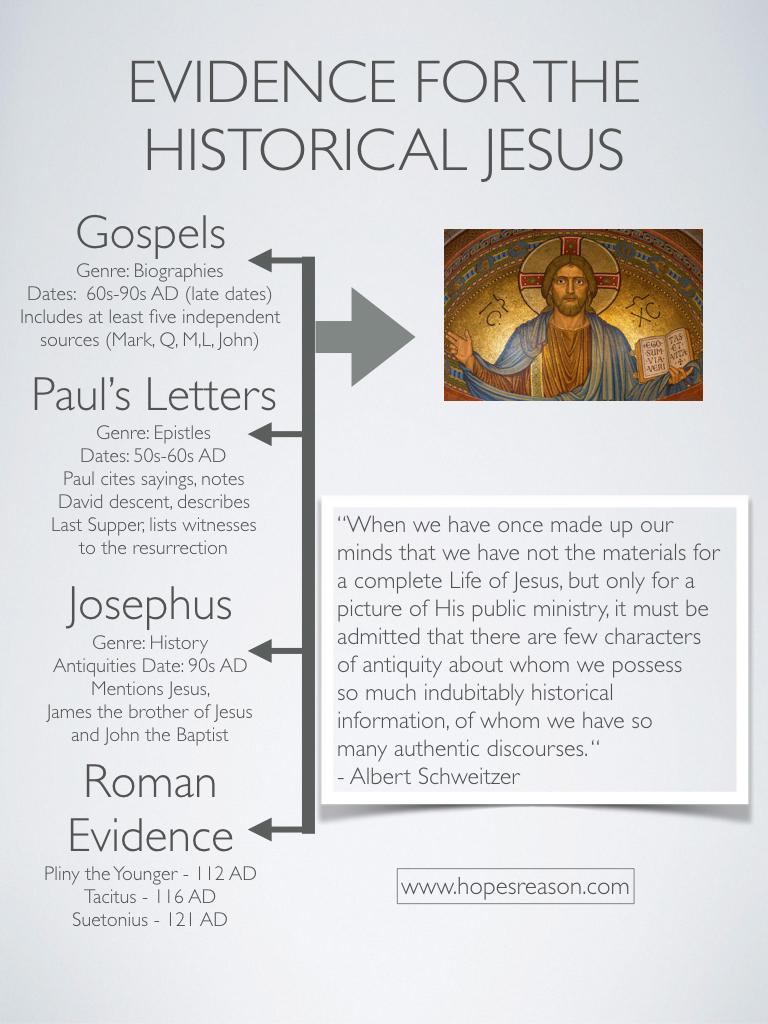 Historical Jesus Infographic
